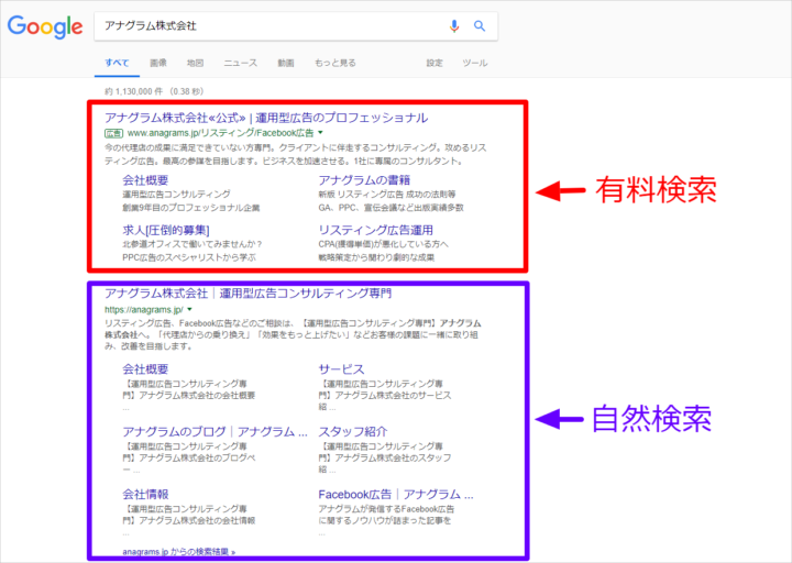 グーグルリィスティング広告