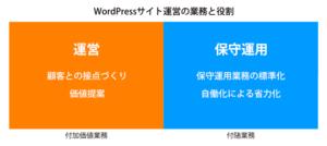 ワードプレスサイトホームページ管理